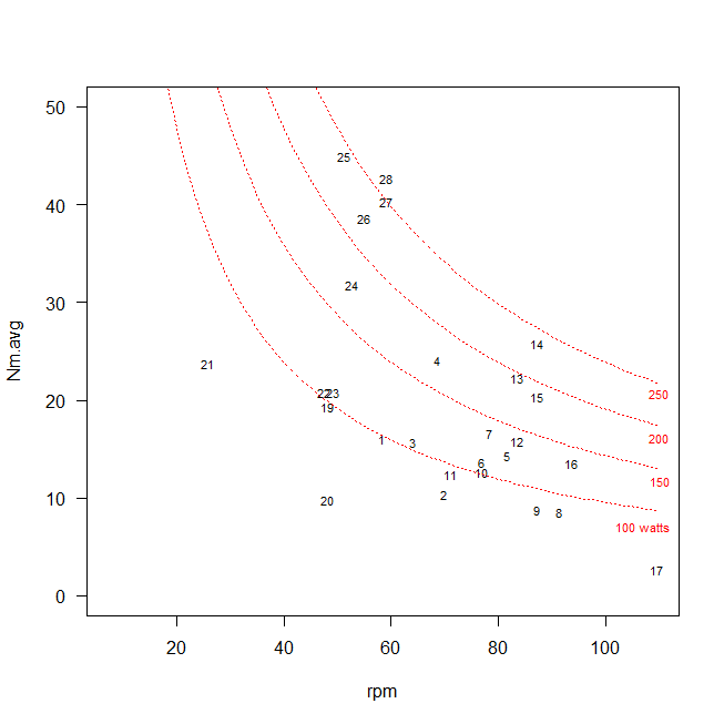 cadence-torque plot